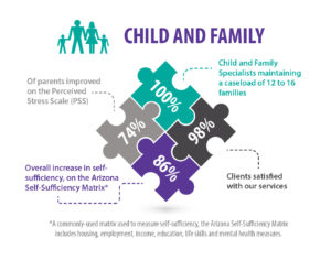 Child and Family Graphic