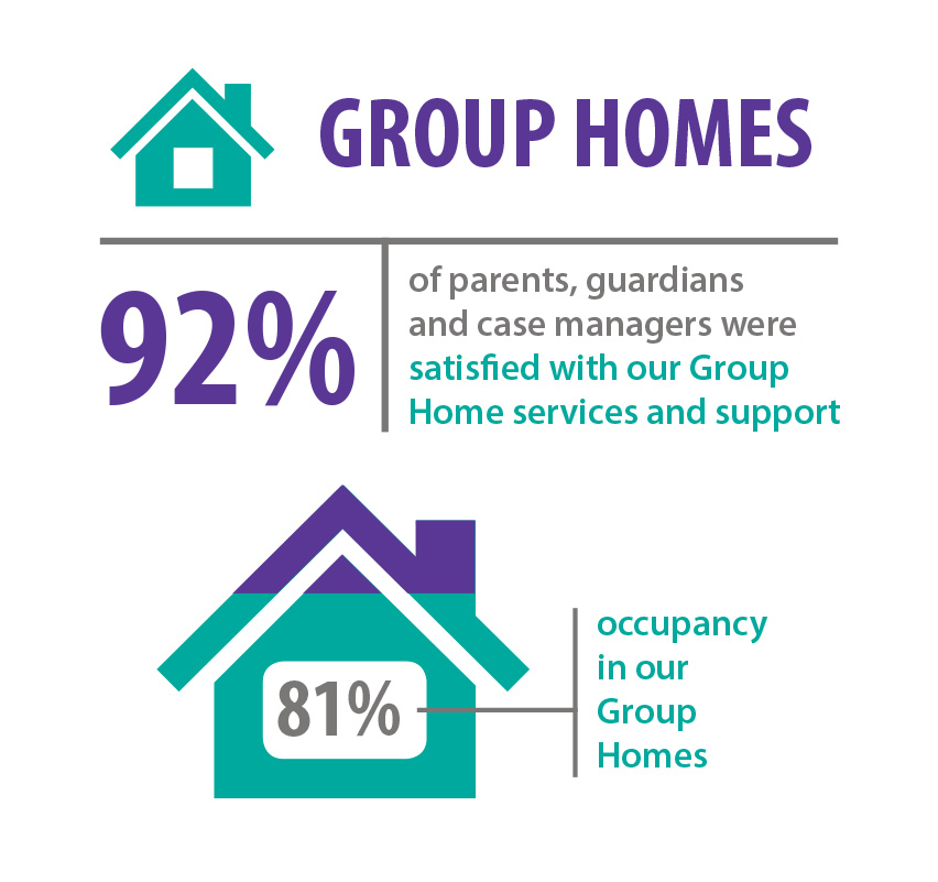 Group Homes Graphic